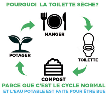 cycle-toilette-seche